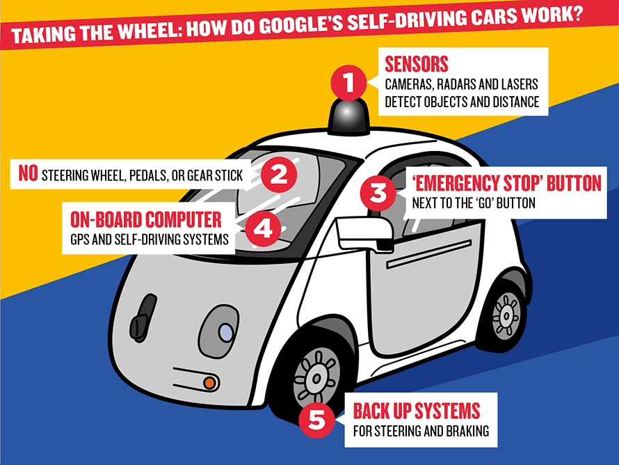 Interview in the DayExplorer by Professor Kevin Curan, Ulster University on google's self driving cars.
