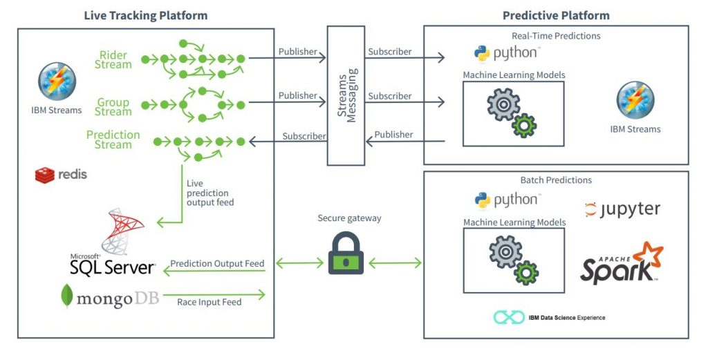 Dimension Data's Machine Learning Batch Predictor