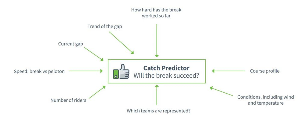 Dimension Data's Machine Learning Catch Predictor